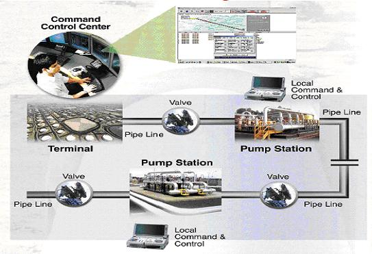 Pipe-Line-SCADA-System